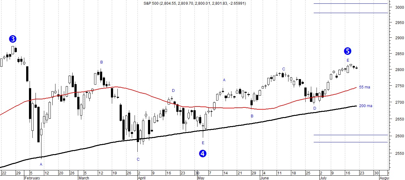 The picture shows the S&P 500 trend analyzed on the basis of Elliott Wave Theory. The perspectives could be bearish.