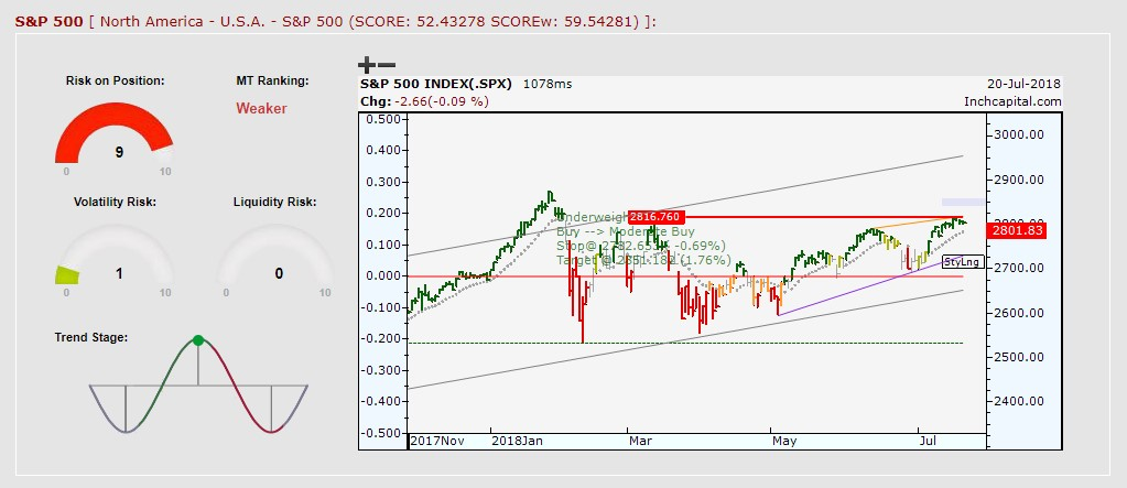 The picture shows the S&P 500 bullish trend depicted by daily bar chart. The trade is still long.