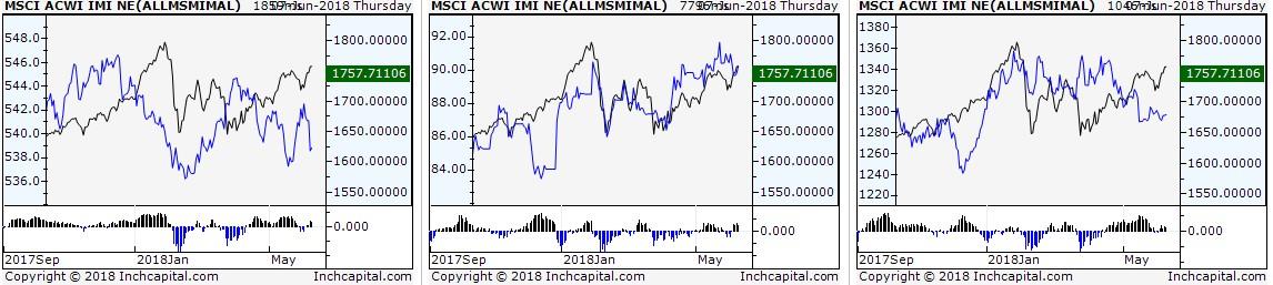 Il grafico evidenzia l'analisi spread dell'indice azionario globale MSCI ACWI IMI NET TR Local contro rispettivamente l'indice globale mondiale delle obbligazioni governative, l'indice globale mondiale delle materie prime e l'oro.