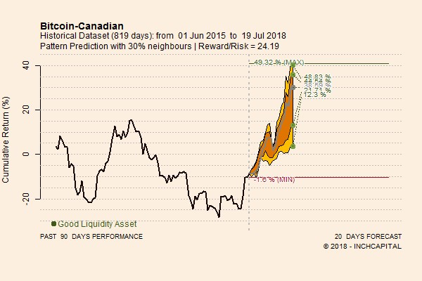 The picture shows the pattern prediction concerning Bitcoin versus CAD forecasted for the next 20 trading days. The perspectives are bullish.