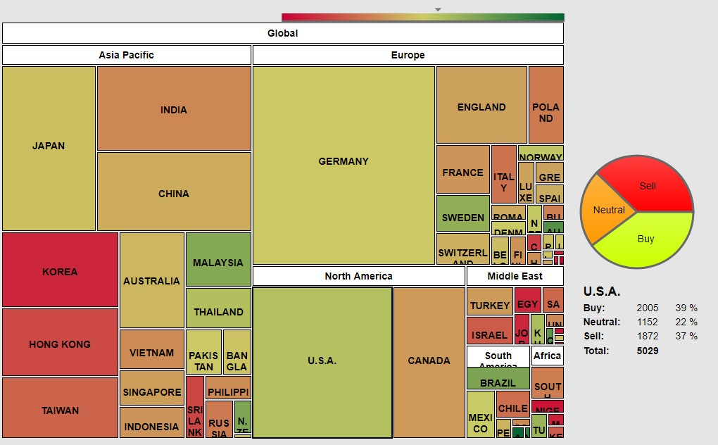 The picture shows 71 Stock exchanges in the world with different size and color, base on the numbers of stocks traded and the bullish (green color) or bearish (red color) ongoing trades