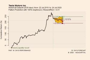 InchCapital Platform – Tesla – Pattern Prediction for the next 20 trading days – Updated July 24, 2020