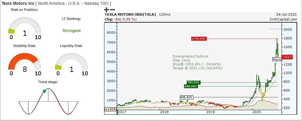 Tesla weekly bar chart updated July 24, 2020 - daily closing USD 1417 - isin code US88160R1014