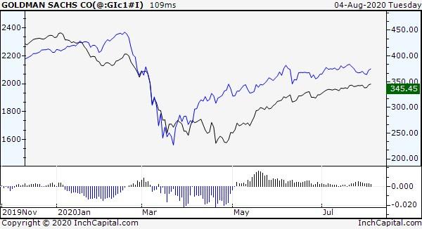 InchCapital Platform - Il grafico evidenzia gli andamenti giornalieri degli indici globali riferiti al mercato delle materie prime (in nero) ed ai mercati azionari (in blu). Lo scopo è di evidenziare tramite il sottostante indicatore spread quale dei due mercati prevale sull'altro.