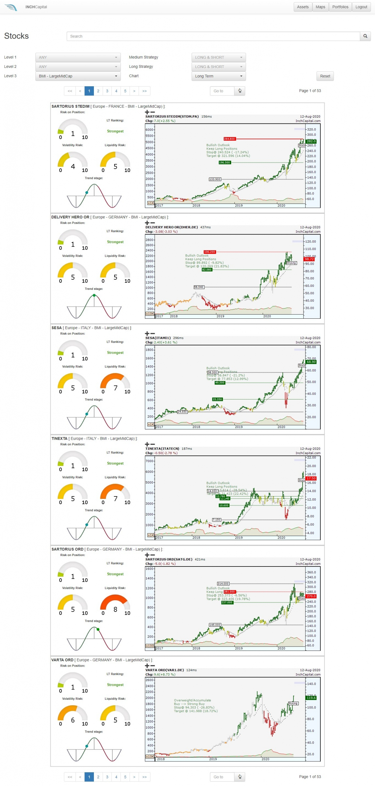 Euro – Equity LargeMidCap listed and based on force by weekly data