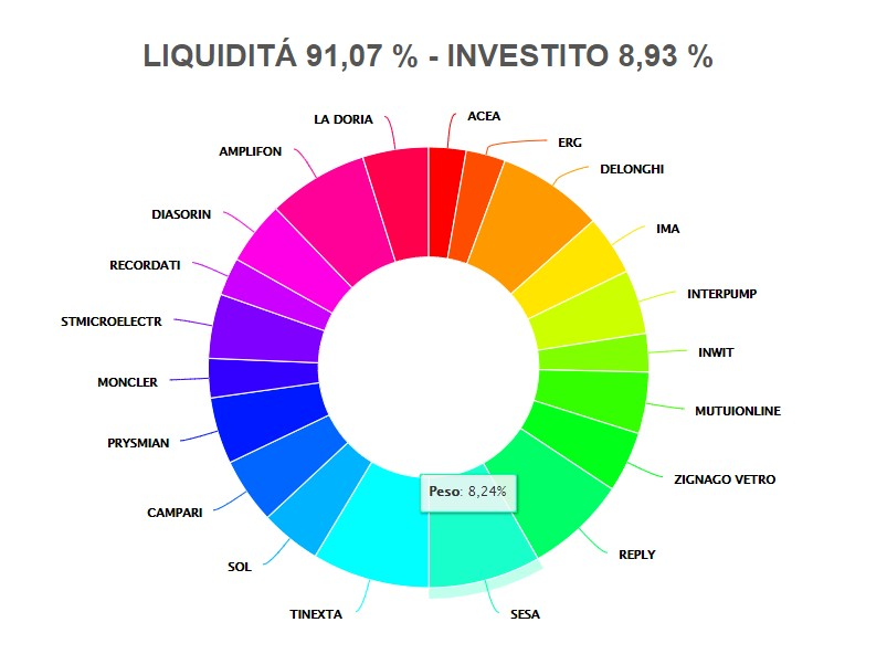 The photo shows InchCapital Automatic Portfolio Builder - Italy LargeMidCap 20 stocks UCITS Flex Hedged - Components