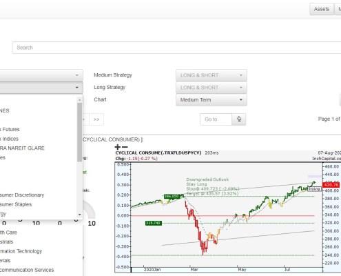 L'immagine evidenzia la pagina disponibile per analizzare i settori azionari U.S.A. e U.E.