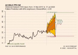 Always on the detail page, the forecast is highlighted in visual communication. These quantitative forecasts help to set the stop and calculate the potential targets that can be reached.