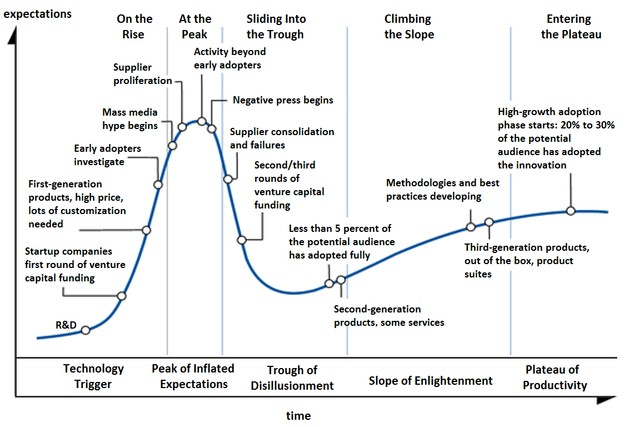 Photo shows Hype Cycle by NeedCokeNow - Own work, CC BY-SA 3.0
