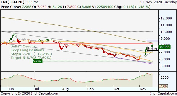 Photo shows InchCapital Platform - ENI Candlestick Daily chart updated on November 17, 2020