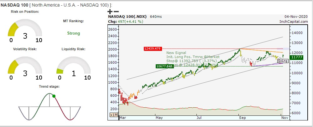 The image highlights InchCapital Platform - Nasdaq 100 index daily bar chart