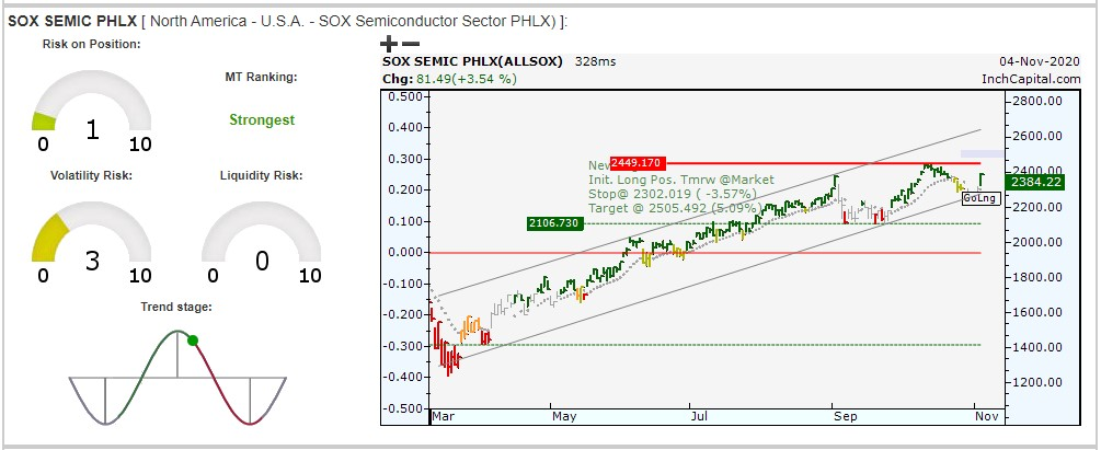 The image highlights InchCapital Platform - PHLX Semiconductor Sector INDEX daily bar chart - NASDAQ: SOX)