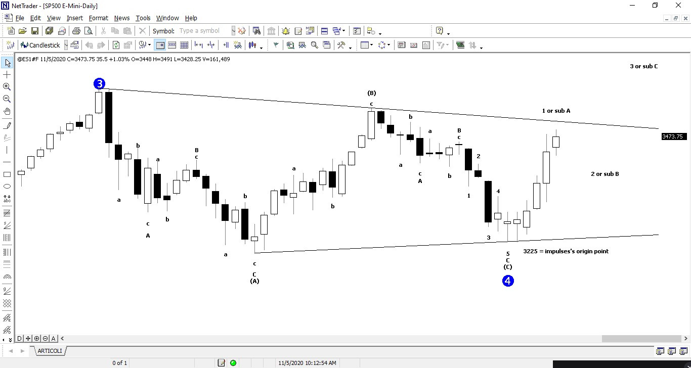 The image highlights InchCapital Platform - S&P500 E-Mini Elliot Wave Perspective - candlestick daily chart