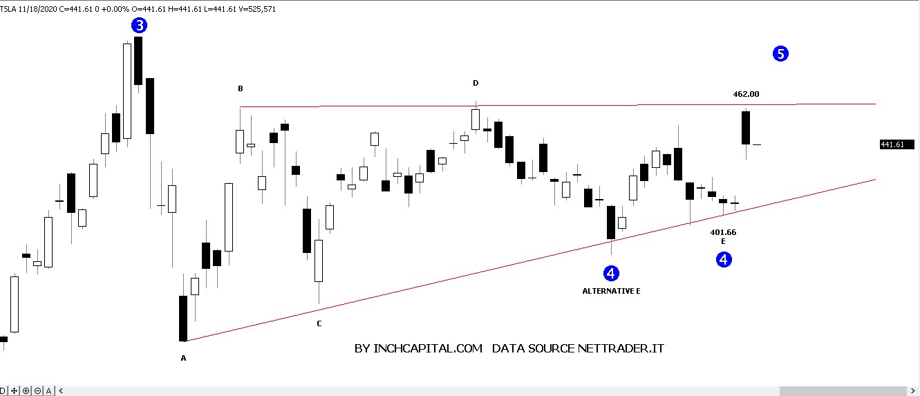 Photo shows InchCapital Platform - Tesla Elliott Wave Forecast updated on November 17, 2020