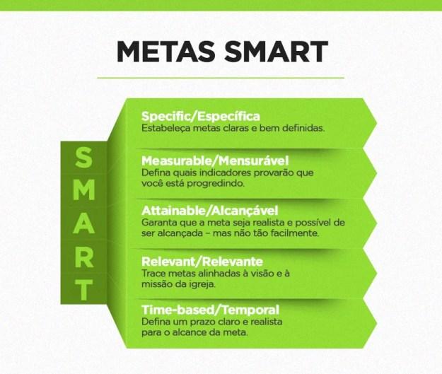Infográfico detalha a metodologia SMART, usada para a definição de metas