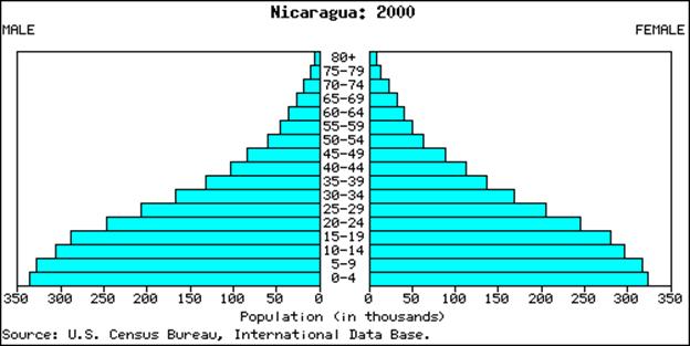 Nica_Population_2000
