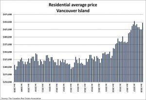 Chart of residential home prices on Vancouver Island in 2018
