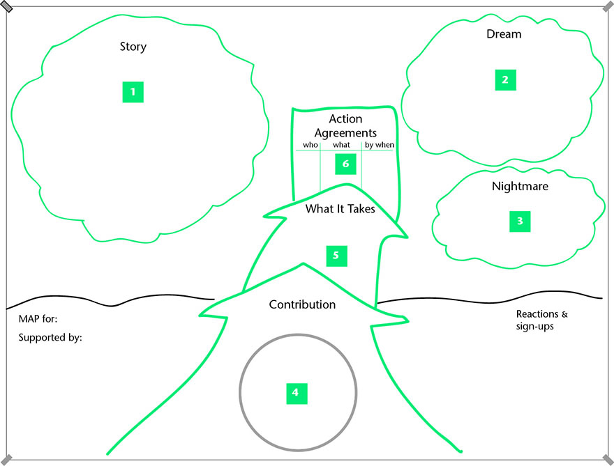 Person Centered Planning Path Maps And Circles Of Support