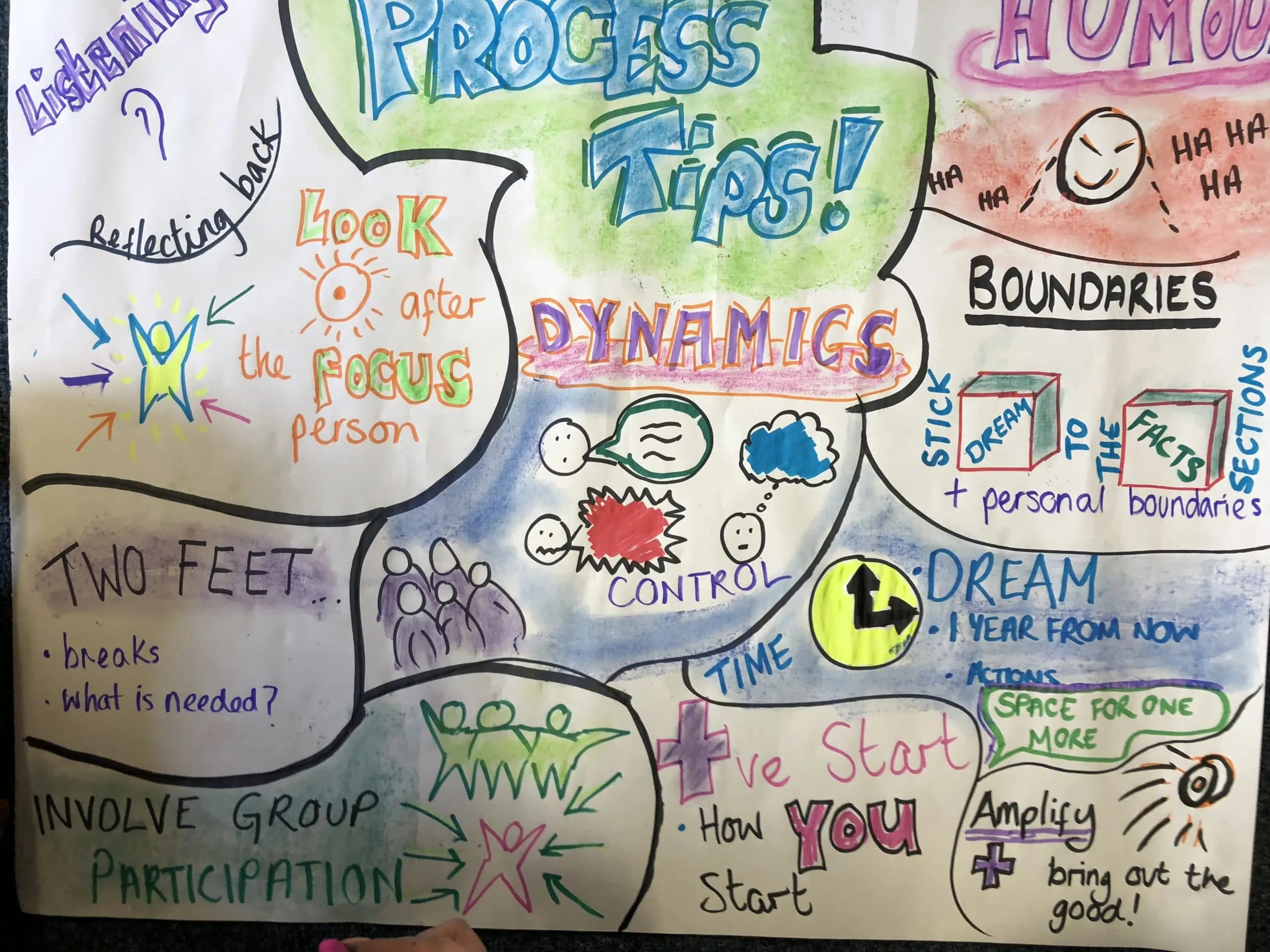 Person Centred Planning With Solihull Services Sencos And