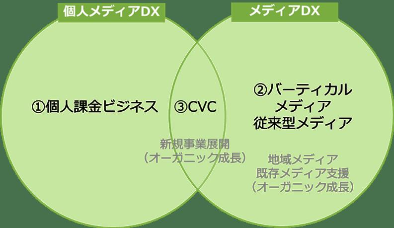 INCLUSIVEの事業展開戦略