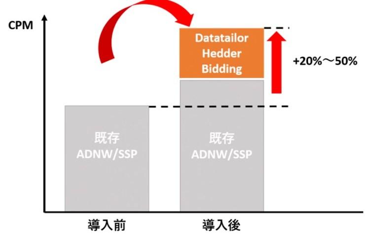 FLUXと協業し、日本のサービスベンダー初のAMP対応HeaderBiddingサービスを開始します。媒体社が収益課題を抱えるAMPページの収益最大化を支援します