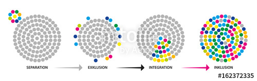 Separation to Exclusion to Integration to Inclusion
