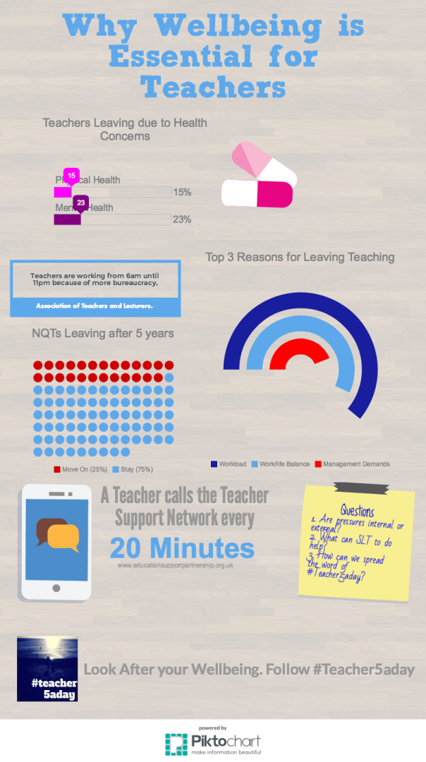 Teacher Wellbeing infographic