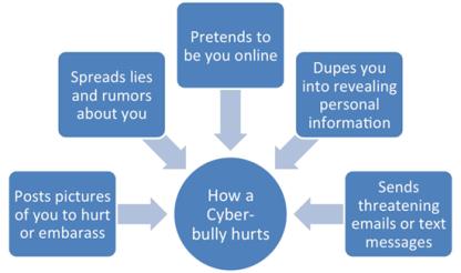 cyberbullydiagram.png