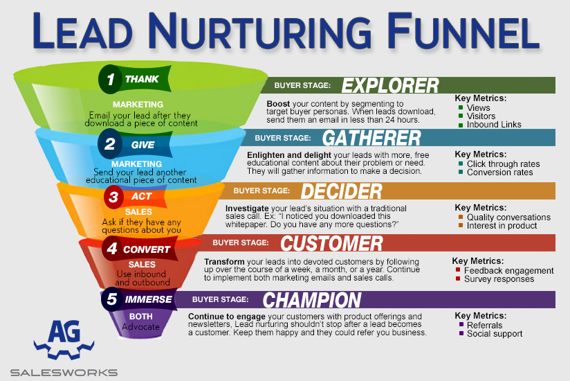 an analysis of the topic of the funnel society There is a lot of debate surrounding the marketing funnel — from who owns it, be it marketing or sales, to whether or not it's still relevant to today's consumer buying process here, i'll explain what you need to know about the marketing funnel.