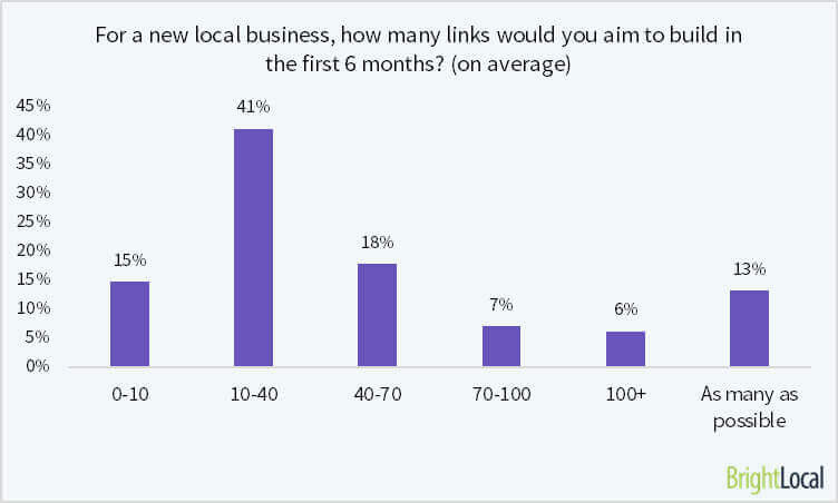 Source: Bright Local - https://www.brightlocal.com/2016/06/03/citation-building-rated-the-most-popular-link-building-tactic-for-local-seos/