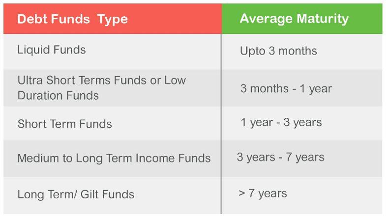 Average Maturity Range in Debt Fund