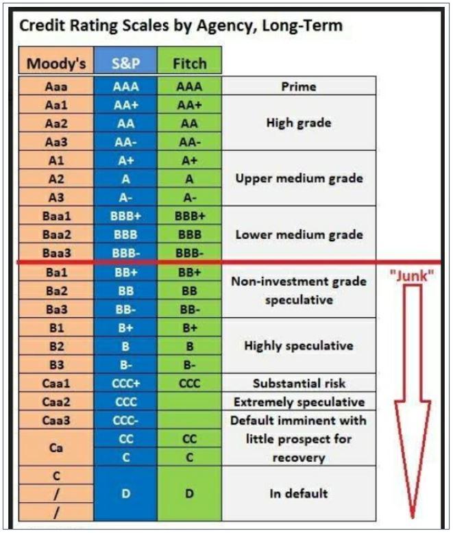 Credit Ratings in the Debt Mutual Fund Portfolio