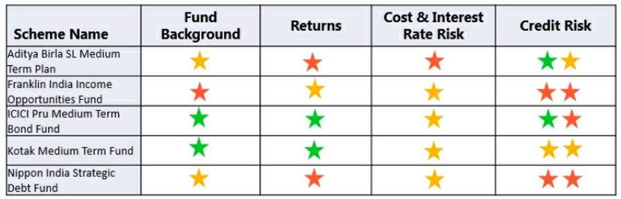 Review of Mutual Fund Schemes