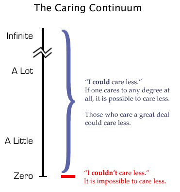 The Caring Continuum. vertical chart shows amount of caring - 'zero' and 'couldn't care less' synonymous at the bottom