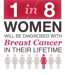 Ways To Prevent Breast Cancer
