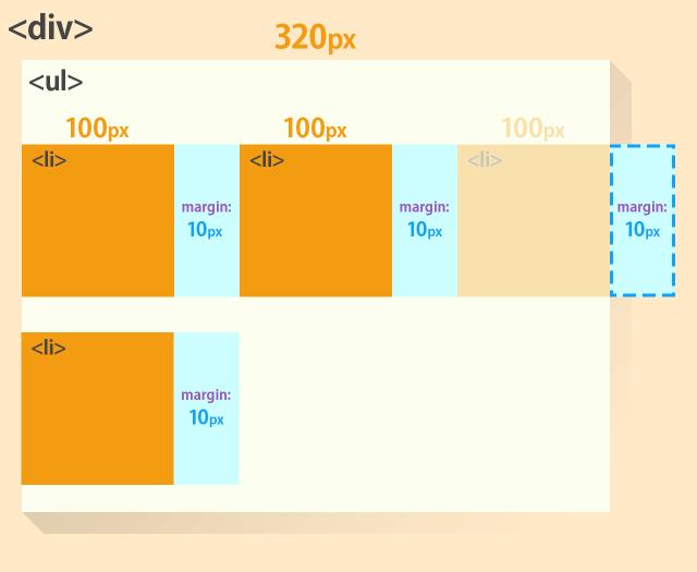 css-list-layout-negative-margin-01