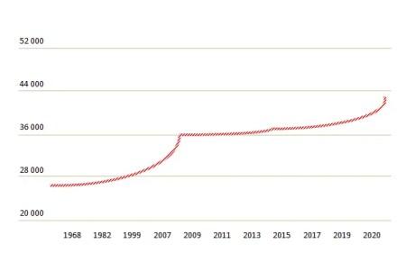 Population Montélimar