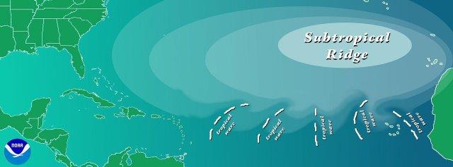 Atlantyk. Fale tropikalne.