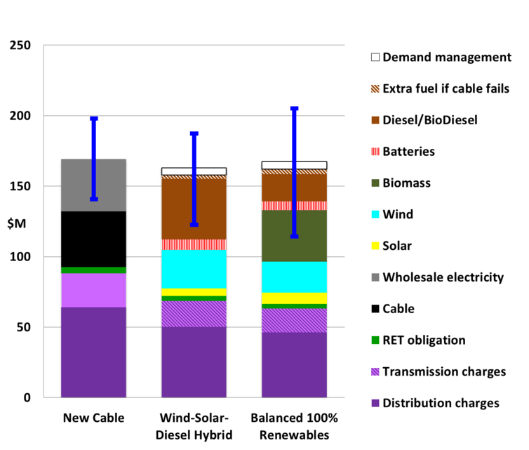 kangaroo-island-power-supply-scenarios-2