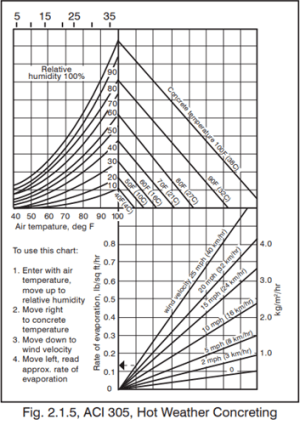 Evaporation Rate Table | Preventing Rapid Evaporation When the Heat is On