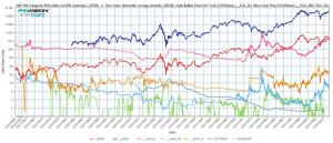 Inflation Adjusted Major Asset Classes - 1850 to Present