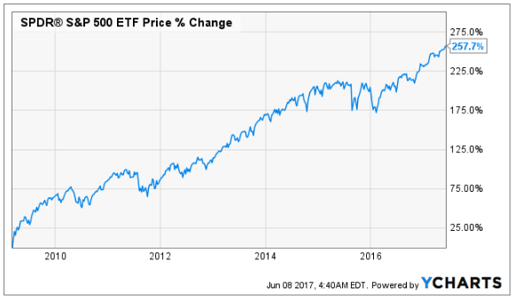 Strange times, the never-ending rise of the S&P?