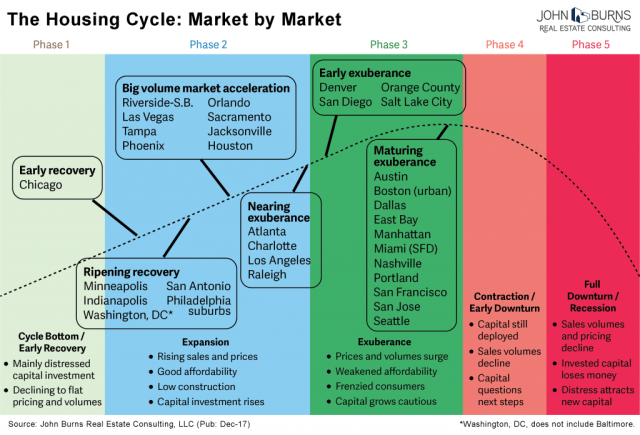 Housing Market Cycle Chart
