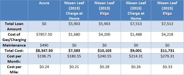 Leaf Cost Benefit Analysis