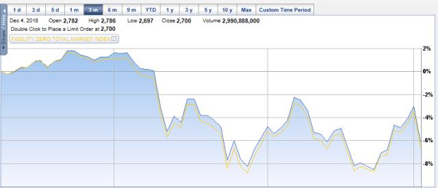 FZROX vs S&P 500