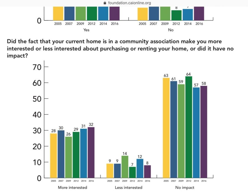 CAI survey only 32% actively seek HOA