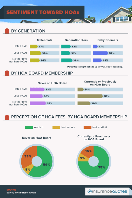 Honest About HOAs graphic