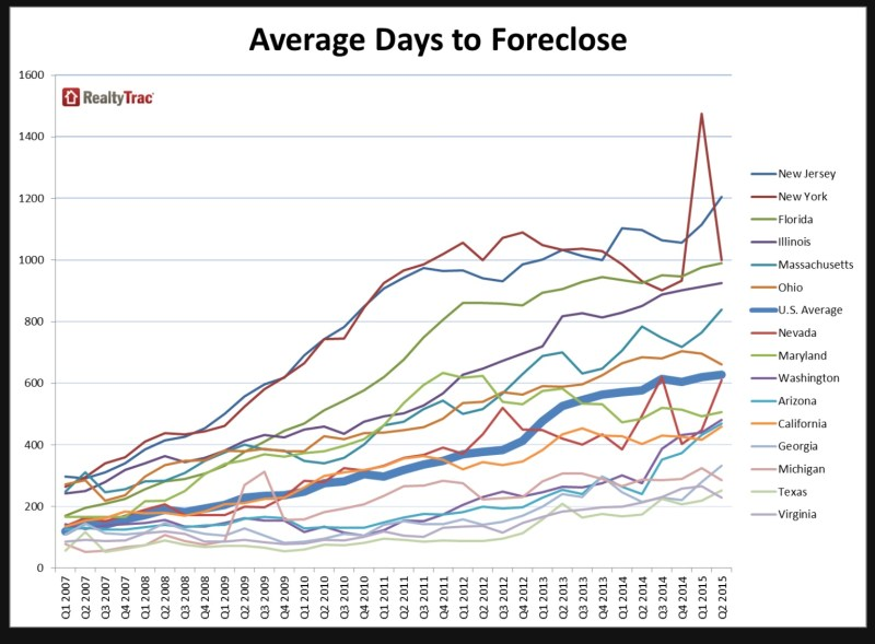 Realty Trac days to foreclose