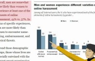 Online Harassment – only Women are victims