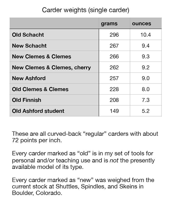 Chart comparing weights of single hand carders.
